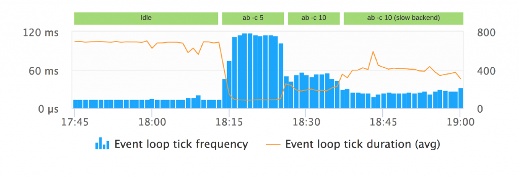 node.js event loop tick frequency