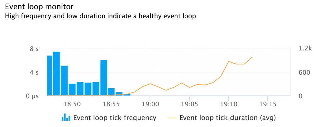 node.js tuning the event loop