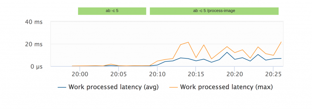 node.js work processed latency